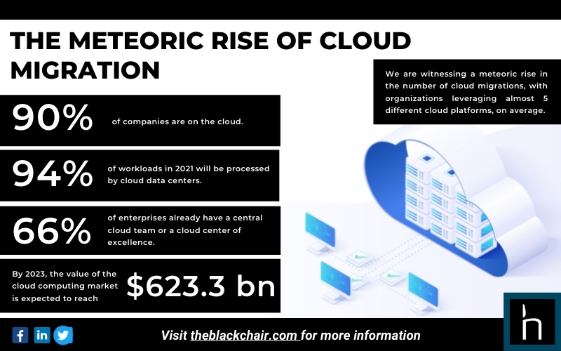 The Blackchair - Infographic - Meteoric Rise of Cloud Migration