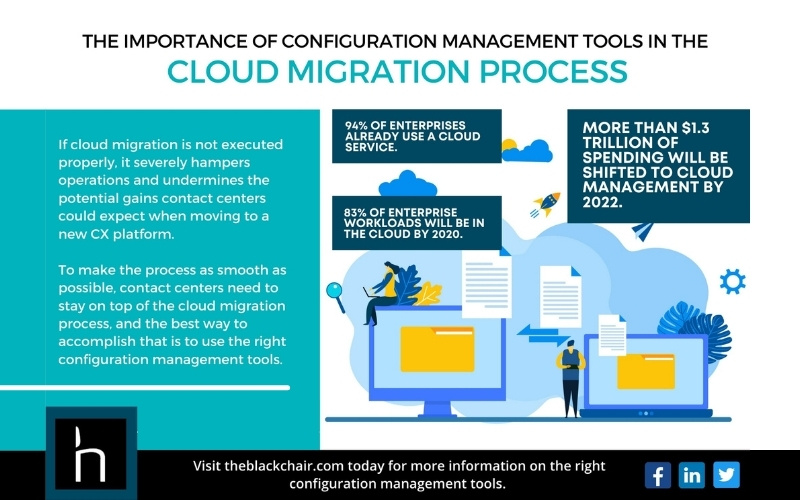 The Blackchair - Infographic - The Importance Of Configuration Management Tools In The Cloud Migration Process